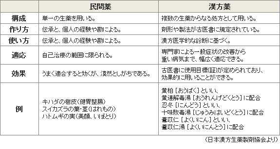民間薬と漢方薬の比較表