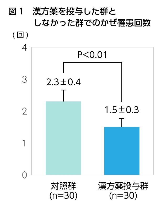 図1 漢方薬を投与した群としなかった群でのかぜ罹患回数