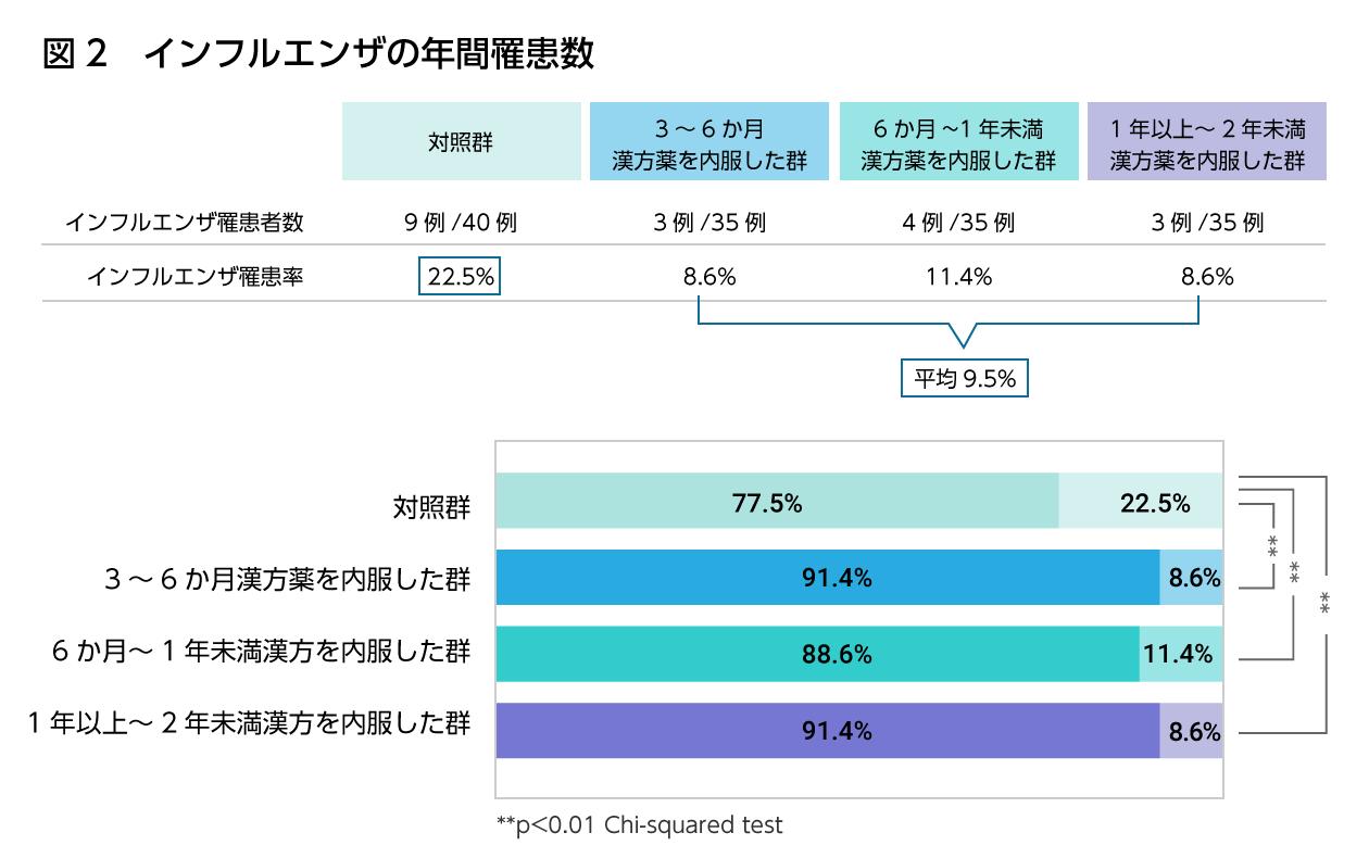 図3 インフルエンザの年間罹患数