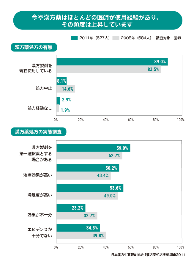 今や漢方薬はほとんどの医師が使用経験があり、その頻度は上昇しています