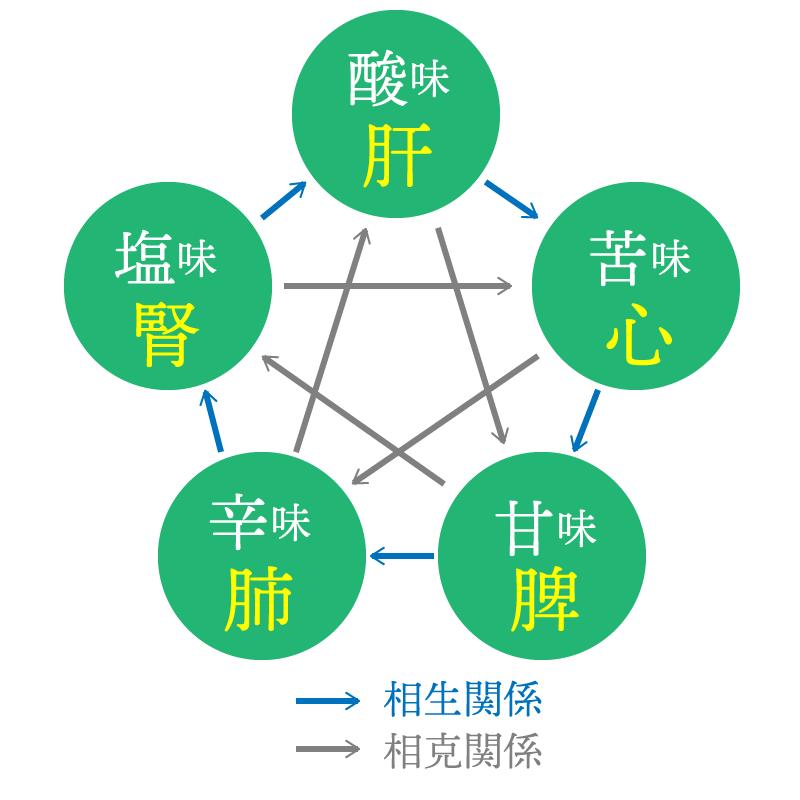 図1 五味の相生関係と相克関係